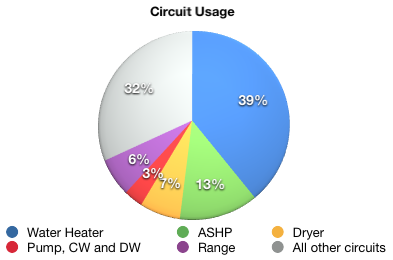 circuit usage pie chart