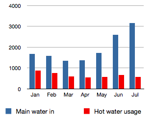 Water usage to date