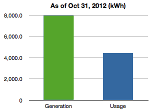 Total usage vs production in kWh as of Oct 31