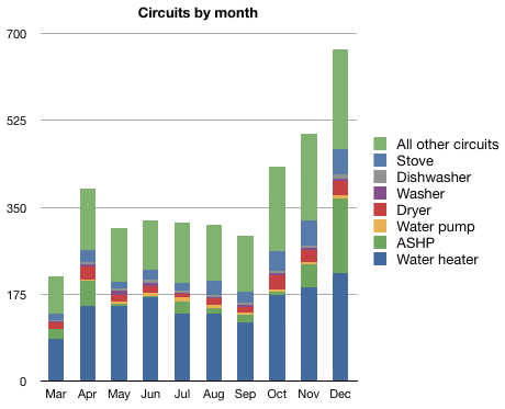 Bar chart showing circuit usage per month