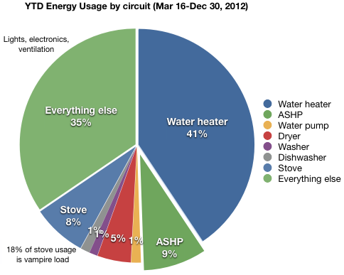 Pie chart showing circuit usage YTD