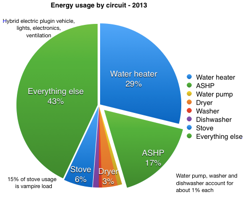 Pie chart of energy usage by circuit 2013