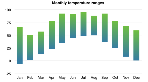 Chart of monthly temperature ranges 2013