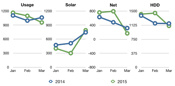 Chart showing usage, solar, net and hdd for Q1 2015