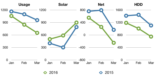 Chart showing usage, solar, net and hdd for Q1 2016