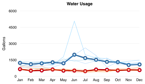 Chart comparing water usage 2012-2017