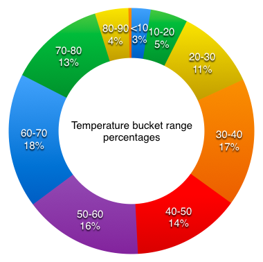 Chart showing which temperature ranges are most frequent