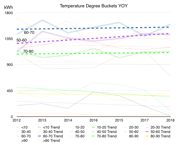 Chart showing temperature buckets with trend lines