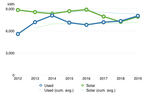 Chart showing solar and usage values for last 8 years